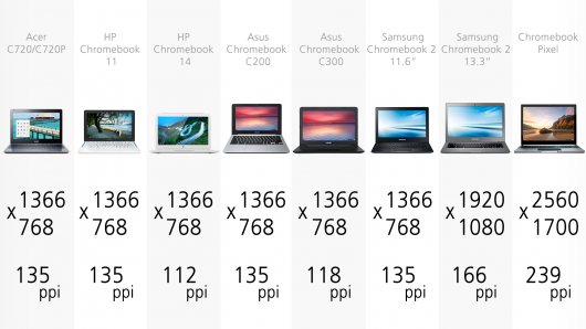 guide comparatif des chromebook de 2014. Black Bedroom Furniture Sets. Home Design Ideas